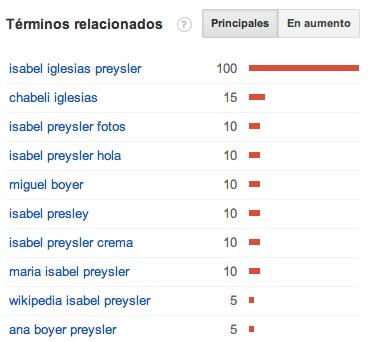 """Términos relacionados """"Isabel Presley"""""""